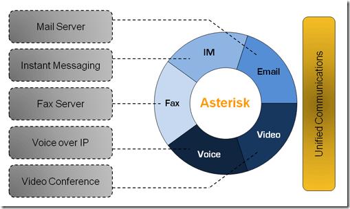 Elastix, Asterisk, Components