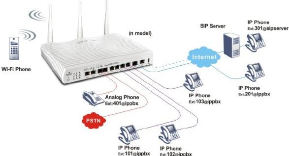 IP-телефонии основано на