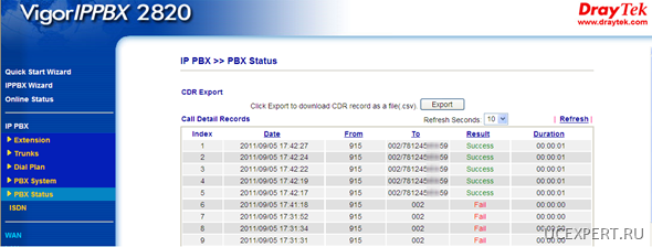 pbx status. VigorIPPBX 2820n