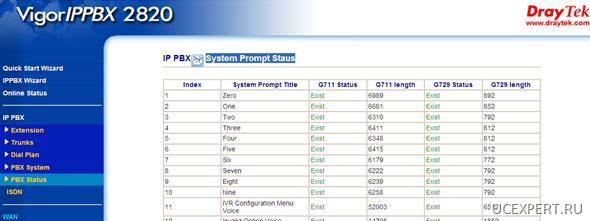 system promts . VigorIPPBX 2820n