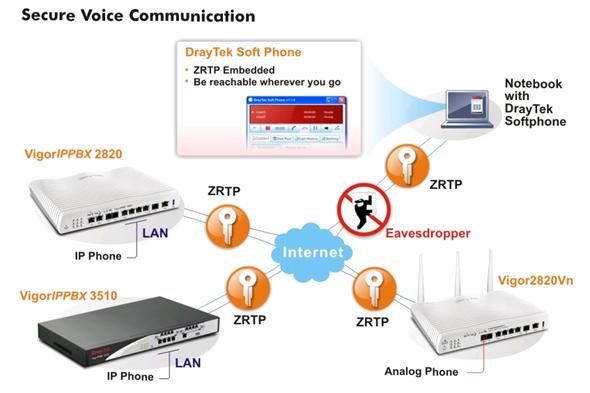 Рис. Модель защищенного VPN подключения DrayTek Softphone через Интернет.