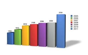 Посещаемость Ciscoexpo c 2005 года
