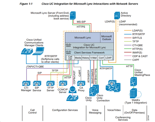 Cisco UC Integration for Microsoft Lync