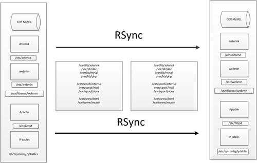 Asterisk clustering Rsync + heartbeat