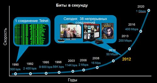 Скорость сети:  домашний пример Дейва Эванса