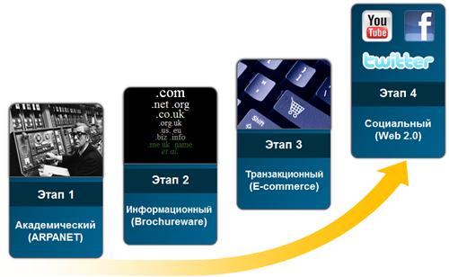 Четыре этапа развития Web