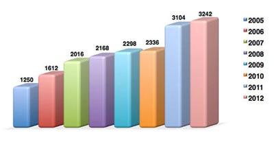 Статистика числа участников CiscoExpo по годам