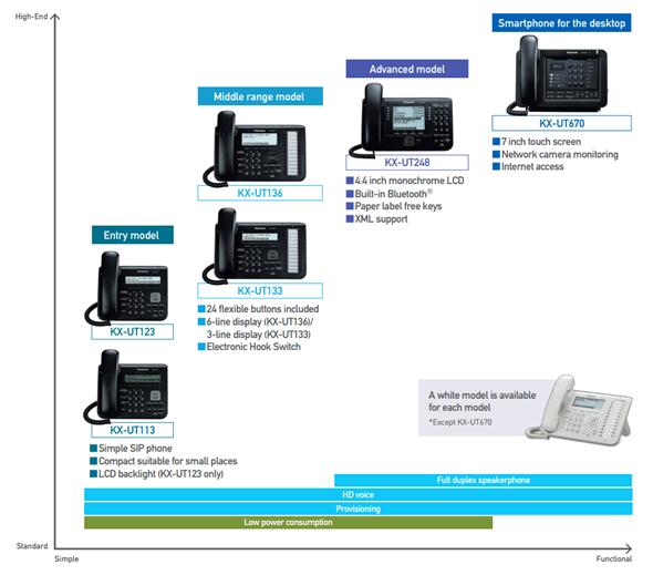 Позиционирование моделей SIP телефонов Panasonic KX-UT