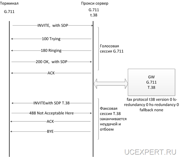 Рис.10 ReINVITE, терминал только  G.711, прокси сервер: t.38 и G.711