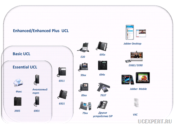 Cisco Unified Workspace Licensing и Cisco User Connect Licensing