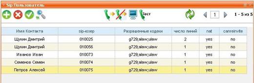 Веб-интерфейс. Список SIP пользователей.