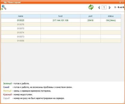 Веб-интерфейс. SIP-мониторинг.