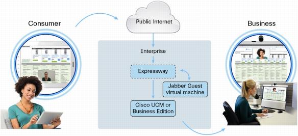 Схема работы Cisco Jabber Guest и Expressway