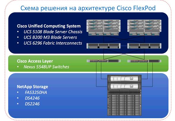 Схема решения на архитектуре Cisco FlexPod