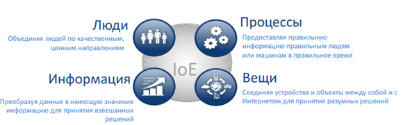 Internet of Everything – IoE