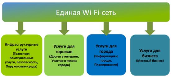 Единя городская Wi-Fi сеть