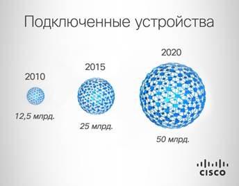 К 2020 году к Интернету будут подключены более 50 миллиардов одних только устройств