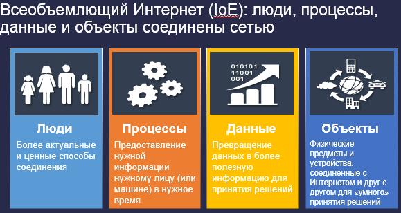 Всеобъемлющий Интернет (IoE): люди, процессы, данные и объекты соединены сетью