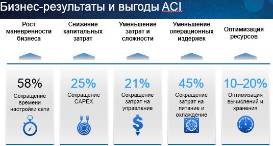 Бизнес-результаты и выгоды ACI