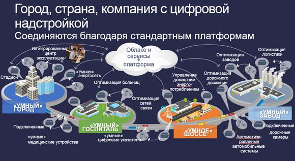 Город, страна, компания с цифровой надстройкойСоединяются благодаря стандартным платформам