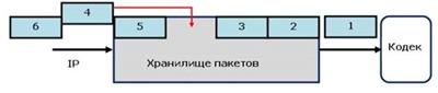 Схема 5. Визуализация пакетизированной информации