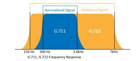 Схема 6. Частотный диапазон кодеков G711 и G722