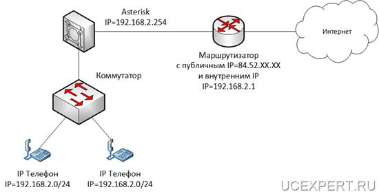 Схема работы Asterisk