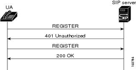 Схема 3. Регистрация абонента методом http-digest