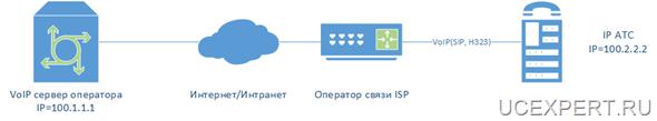 Рис. VoIP транк без резервирования