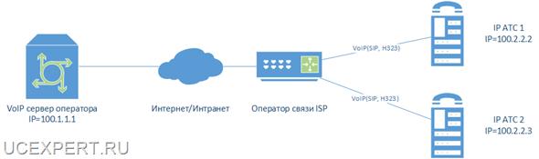 Рис. Резервирование перемаршрутизацией на запасной IP адрес