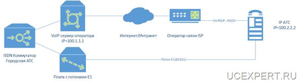Рис.Схема резервирования потока E1 при помощи VoIP транка(SIP транка)