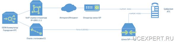 Рис. Схема резервирования IP АТС путем преобразования E1 в SIP на последней миле