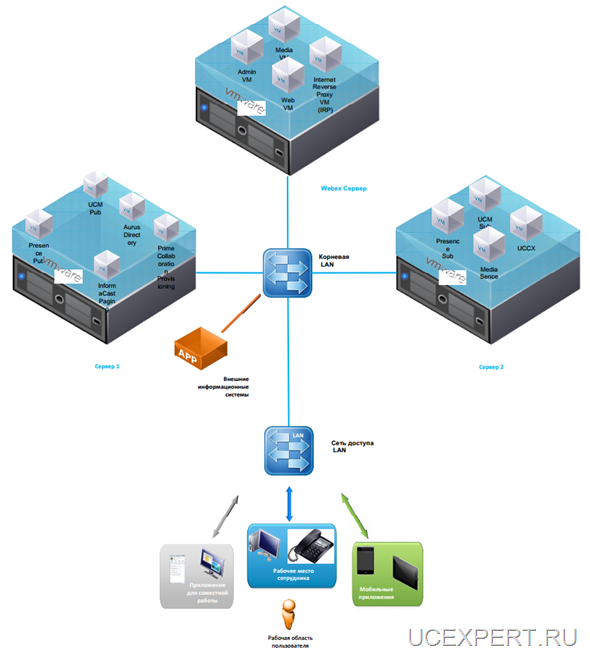 Изображение. Схема расположения на виртуальных машинах.