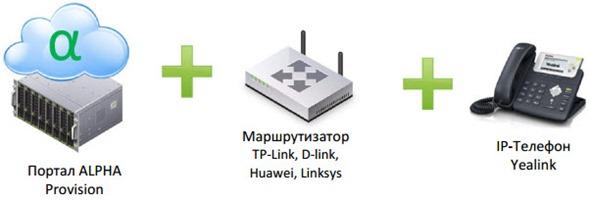 Рис. 1 Элементы решения автоматической настройки IP-телефонов Yealink