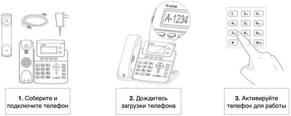 Рис. 4 Установка и активация IP-телефона