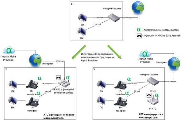 Рис. 9 Варианты интеграции IP АТС и телефонов в локальную сеть