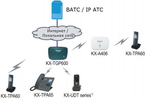 Рис. Схема использования Panasonic KX-TGP600