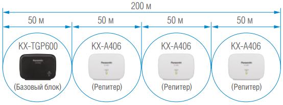 Рис. Подключение репитера Panasonic KX-A406 к базовому блоку KX-TGP600