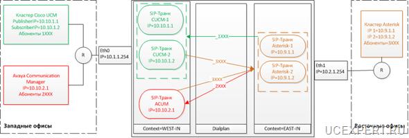 Схема использования Asterisk в качестве транзитной АТС IP-to-IP