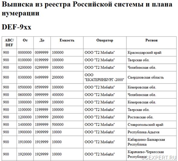 Рис. Пример выписки из реестра Российской системы и плана нумерации DEF-9xx