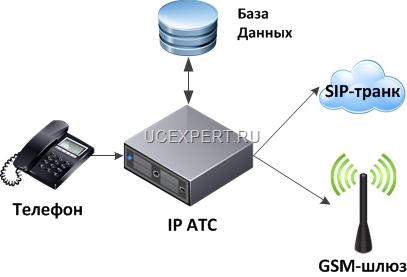 Автоматическая маршрутизация с IP АТС Asterisk для на VoIP GSM-шлюз или SIP-транк