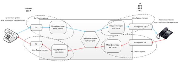 Рис. Общая схема прохождения вызова через шлюз SMG