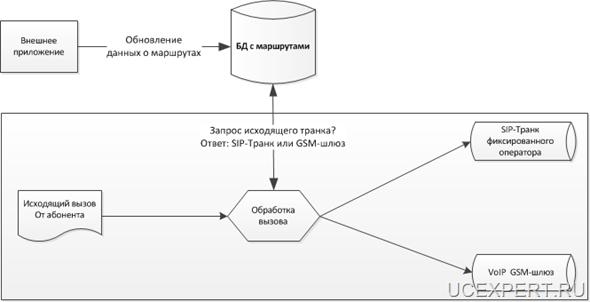 Рис. Схема автоматической маршрутизации вызова на GSM-шлюз или SIP-транк